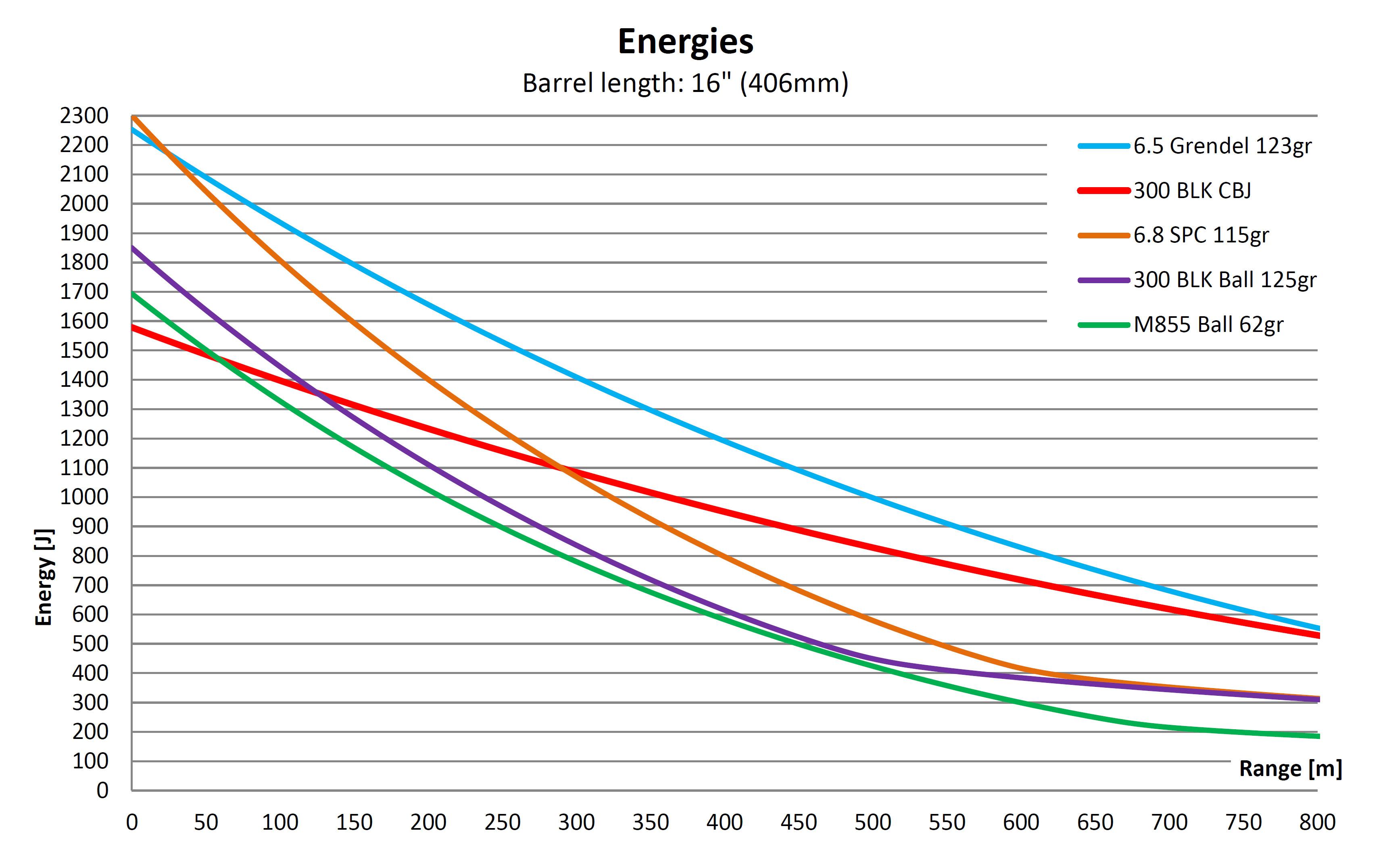 300-BLK-energies.jpg